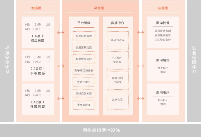 贵州省电子病历共享平台.png